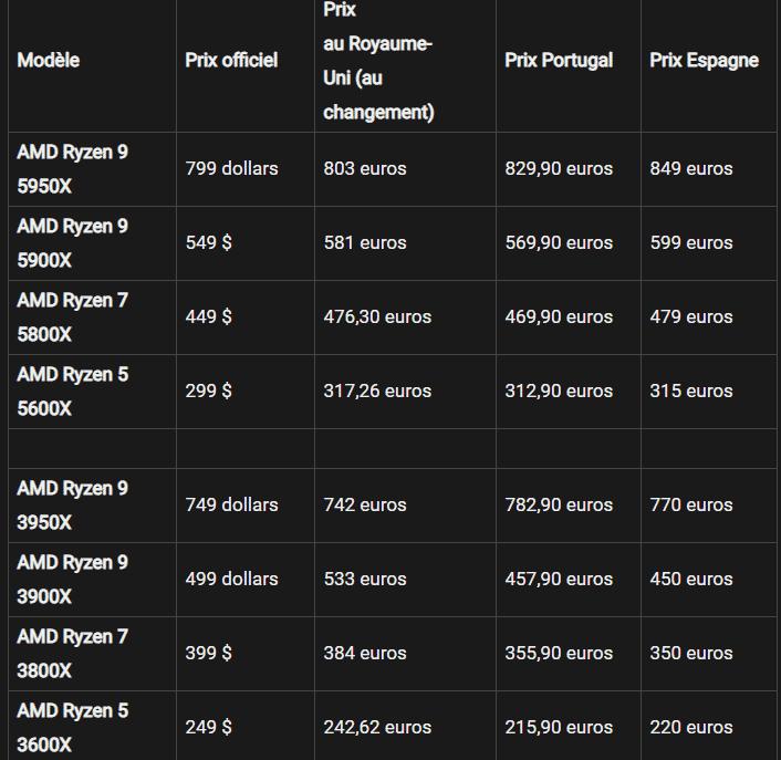 Tableau comparatif des prix entre Ryzen 3000 et Ryzen 5000