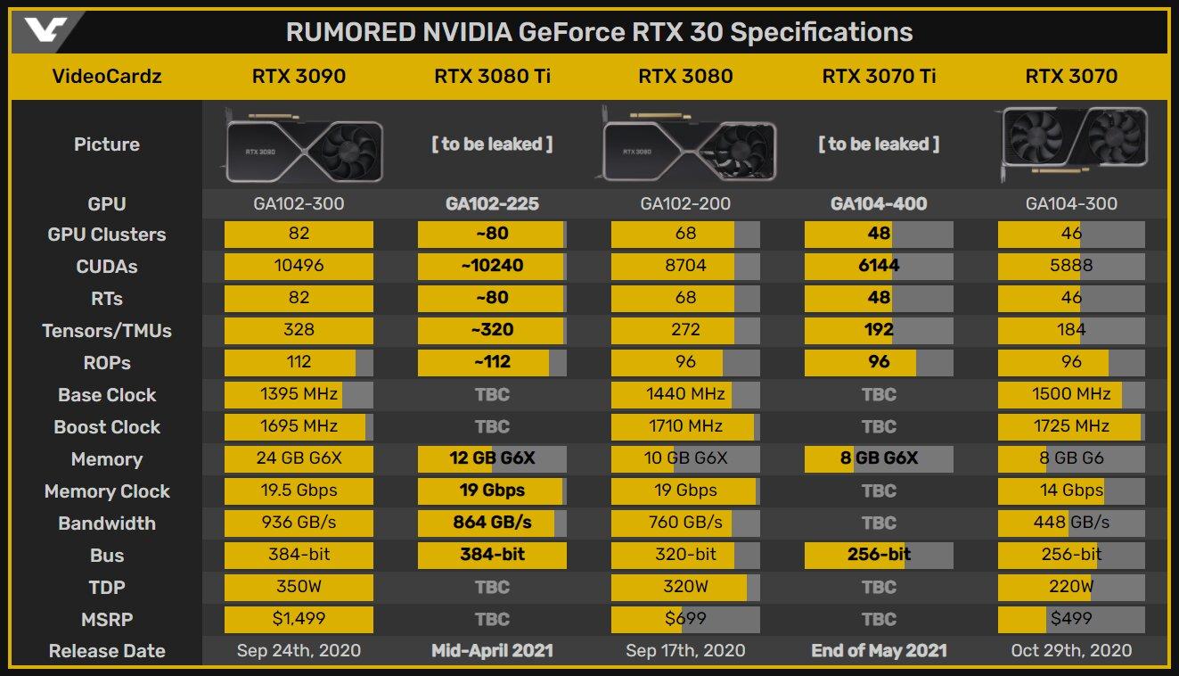 Tableau caractéristiques RTX 3000