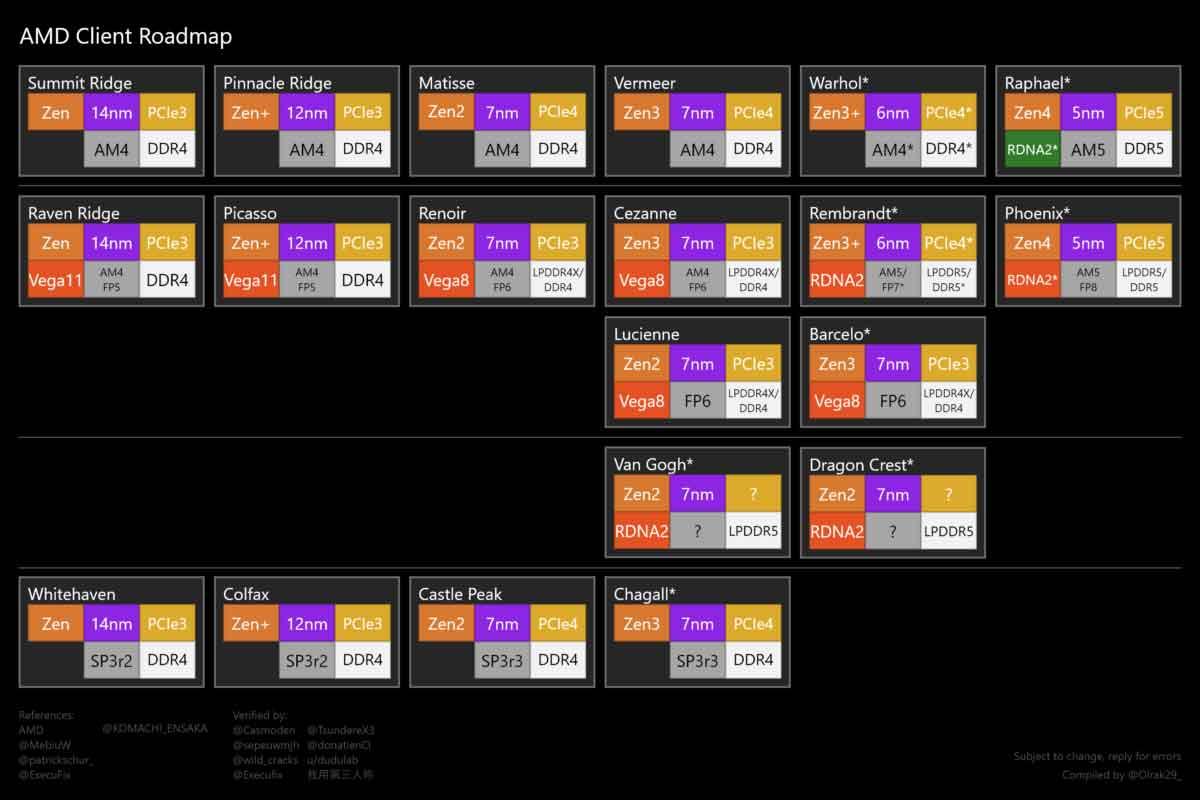 La roadmap CPU AMD dévoilé en 2021 Socket AM5