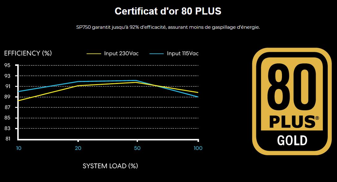 Lian Li officialise la SP750, une alimentation au format SFX certifié 80 Plus GOLD