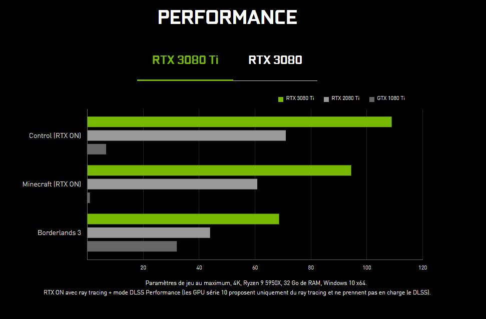 Nvidia publie officialise la RTX 3080 Ti et 3070 Ti